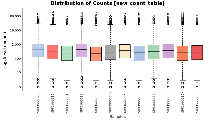 Distribution of Counts