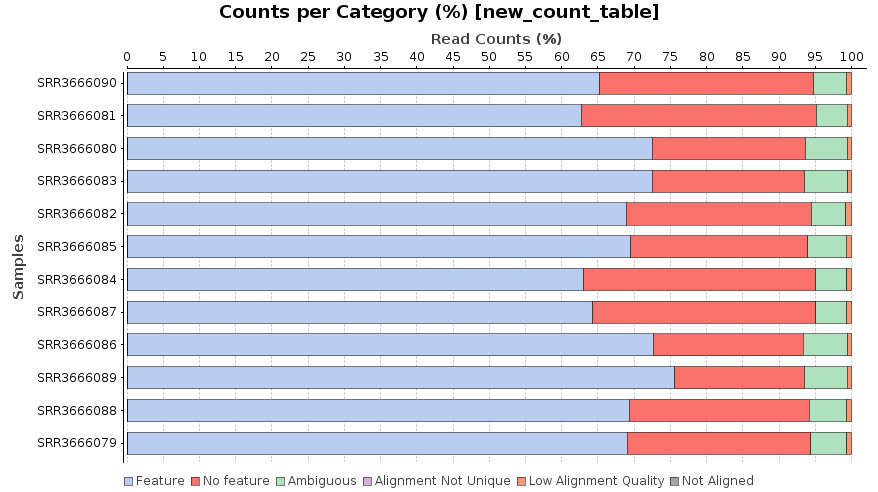 Counts per Category Percentage